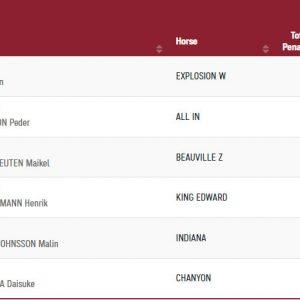 הרוכבת הישראלית אשלי בונד סיימה את גמר הקפיצות ליחידים במקום ה-11